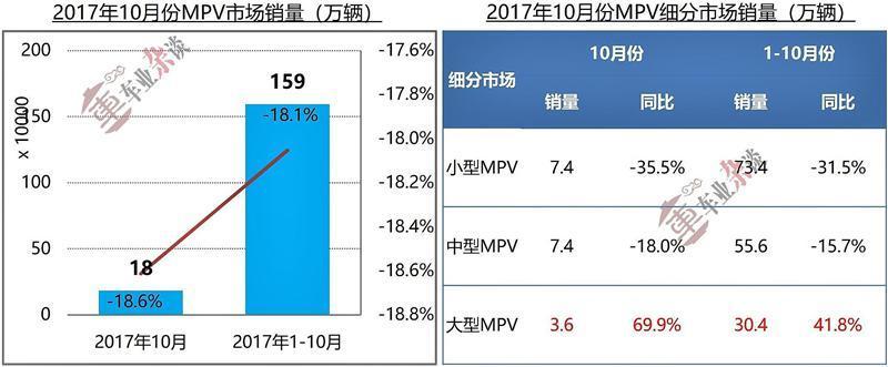 需求引导MPV市场起伏,低端市场不乐观,高端市场有戏 - 周磊 - 周磊