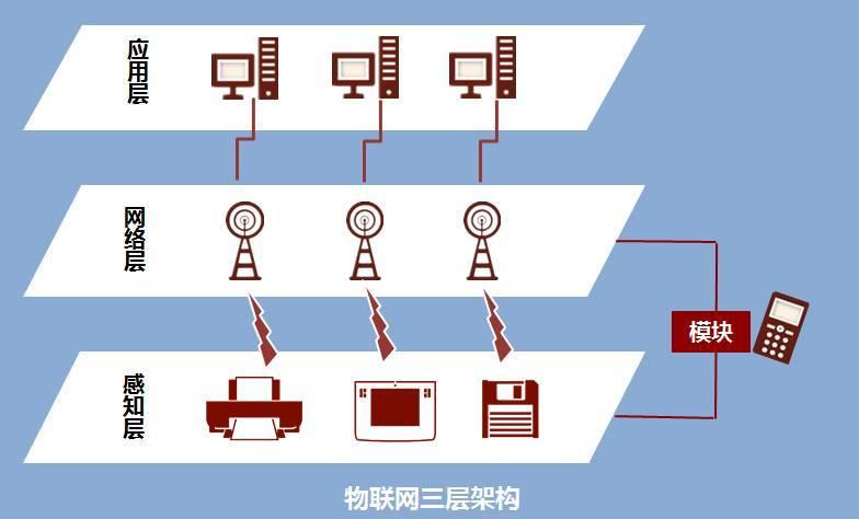 物联网方案提供商有哪些