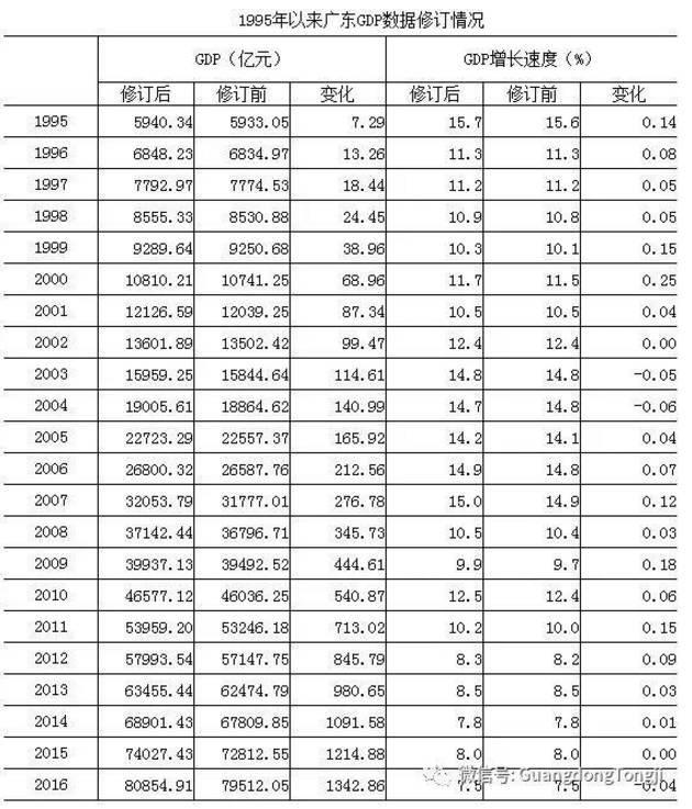 国家gdp历年对比_世界各国历年GDP分析
