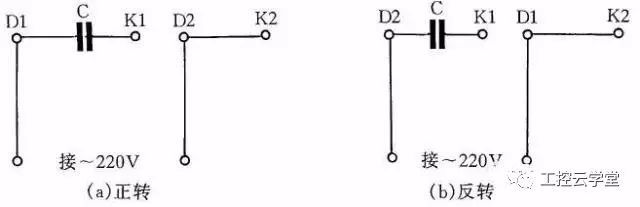 图4 JX07A-4型单相电容运转电动机接线方法 图4是JX07A-4型单相电容运转电动机接线方法。电动机功率为60W,用220V/50Hz交流电源、电流为0.5A。它的转速为每分钟1400转。电容选用耐压400~500V、容量8F的产品。图4(a)为正转接线,图4(b)为反转接线。 5 单相吹风机接线