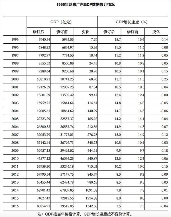08年gdp数据_市统计局修订2004年-2016年的GDP数据2016年东莞GDP增速调整为8...