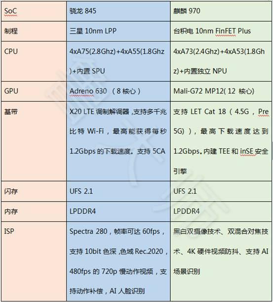 骚哥哥鸡巴愹aiyil���9h��l#��m_骁龙845 vs 麒麟970谁更强?最详细的对比在这里!