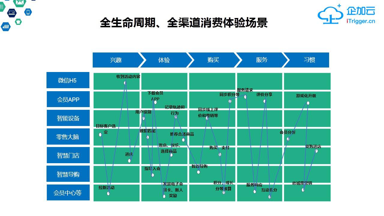 企加云:DT时代,致力于为传统企业赋能的新零售服务商-烽巢网