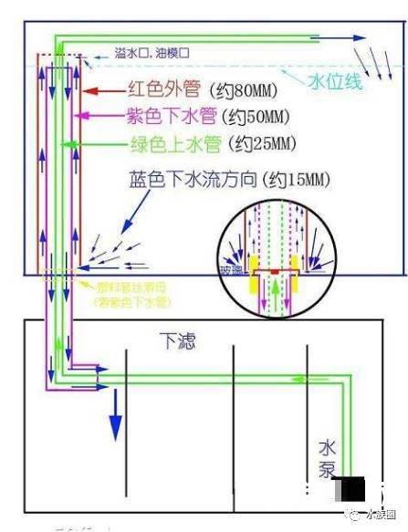 鱼缸过滤系统制作图