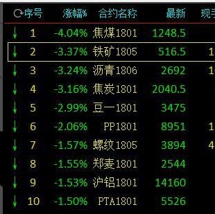 周四国内期货市场再现波动,黑色系期货早盘领跌
