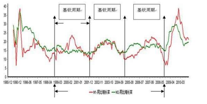 坤鹏论:经济周期到底是严谨的科学还是忽悠人的算命?-坤鹏论