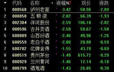 沪指早盘收跌0.62% 白酒股、金融股表现低迷
