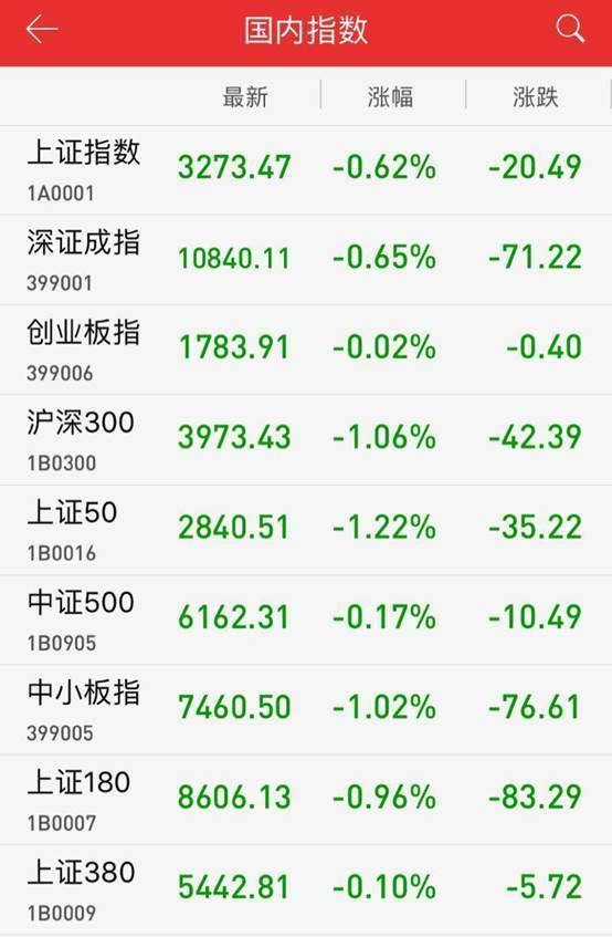 午评:两市跌幅扩大沪指跌0.62% 军工股逆市反弹