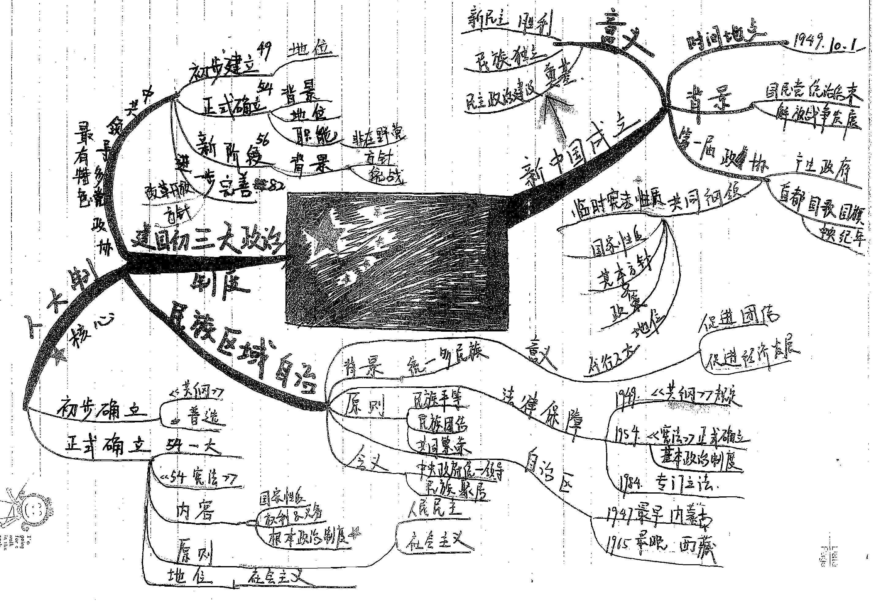 高中历史手绘版思维导图全汇总,文科生人手一份,必须滴!