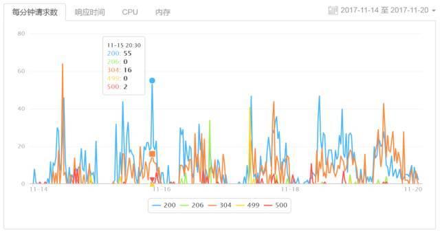 2017成都首届Web前端大会(图3)