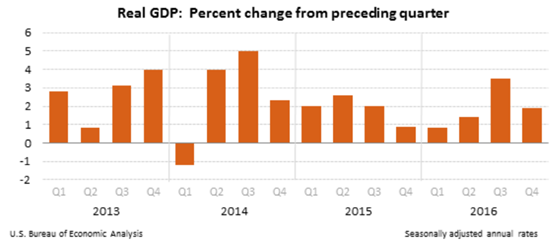美国历年gdp增长率_数据简报 1950年以来中国历年GDP增长率汇总