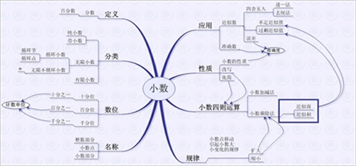数学思维导图怎么画,图解思维导图简单画法图片