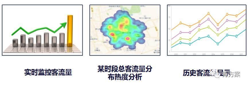 市县旅游大数据平台的整体解决方案