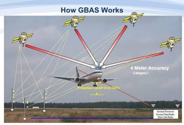 飞机定位的原理是什么_飞机卡通图片