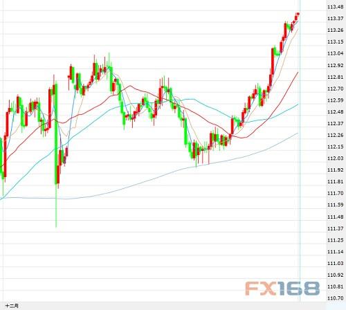 12月8日交易推荐之趋势追踪:美元/日元