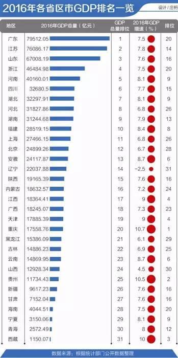 15各省GDP排名_2020gdp中国各省排名