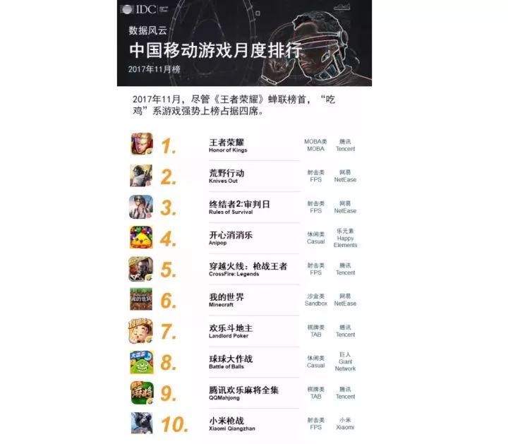新优娱乐平台你玩过几款?11月国内手机游戏排行榜出炉