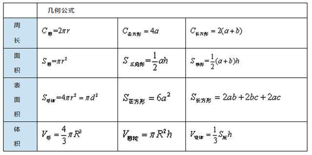 方程问题常用公式-这些公式会考 几秒出答案,国考数量关系加10分就