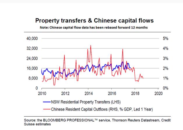 全球最大楼市泡沫已经出现了?