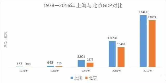 gdp对比_中美gdp对比趋势图