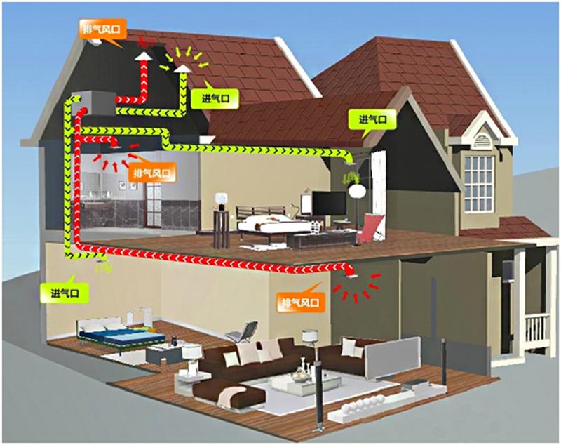 户型注意新风别墅请关注,这些系统必须安装!问题别墅案例分析图片