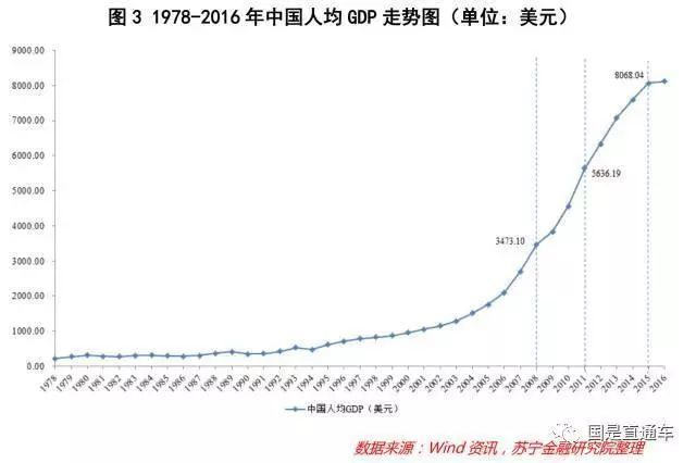 人均gdp与_人均gdp世界排名