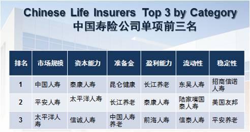 保险公司是怎么赚钱的?   知乎