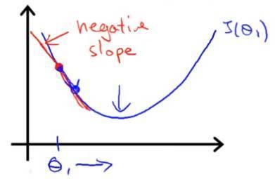 逻辑回归算法背后的数学