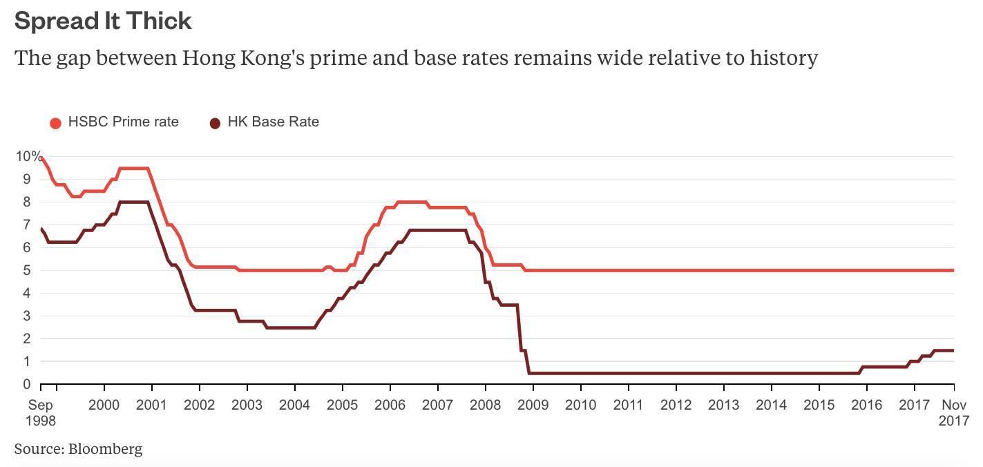 思·辨 | 银行间利率上涨,香港楼市的危机即将到来?