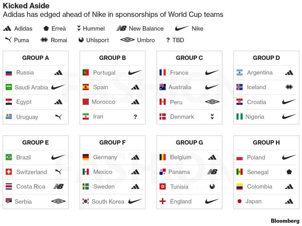 伴随着2018 russia world cup俄罗斯世界杯32支球队和分组尘埃落定,四
