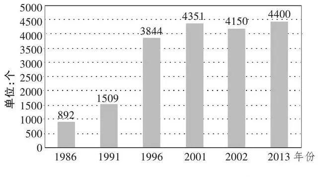 市 农业经济总量占比 %_英国农业类型占比