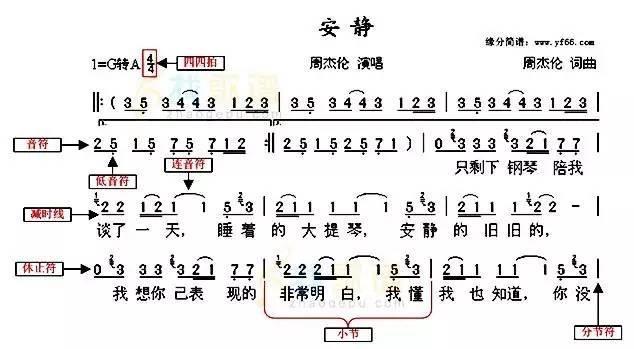 图1-1 简谱基本元素-五线谱基础知识大复习,为学钢琴 学视唱打好基础