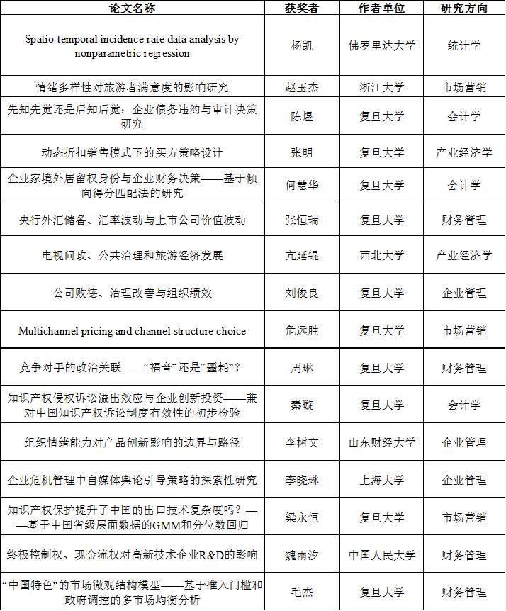 复旦大学2017年博士生学术论坛之管理学篇获奖论文回顾(统