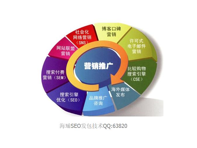 seo营销是什么