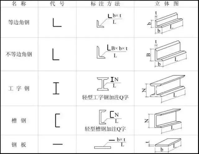 钢结构图纸上的符号都代表什么?