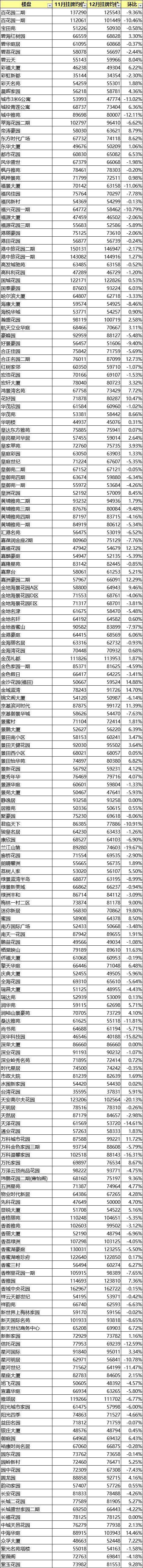 深圳1000小区最新房价表,有二手房涨了