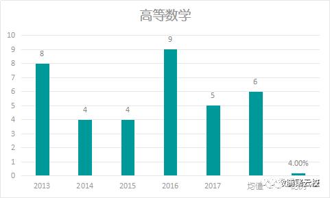 近五年上海高考数学考点说明(责编保举:高测验题jxfudao.com)