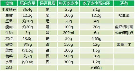 蛋白开线减肥的原理_减肥同时还想增加肌肉 高蛋白质摄入才是关键