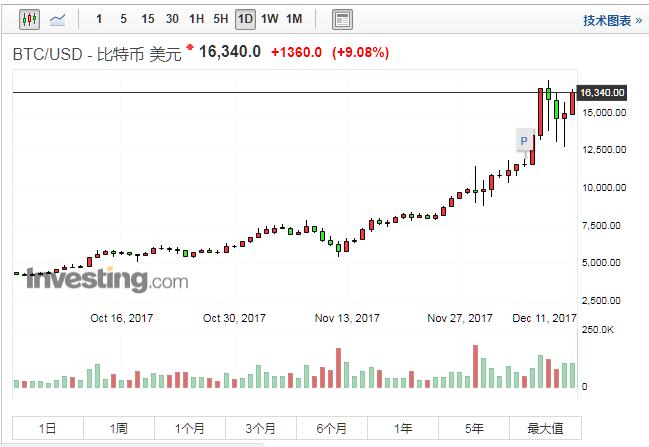 比特币期货正式在芝加哥期权交易所 上线交易