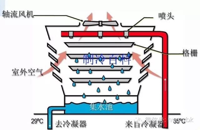 水冷却器的工作原理_冷却器工作原理演示图