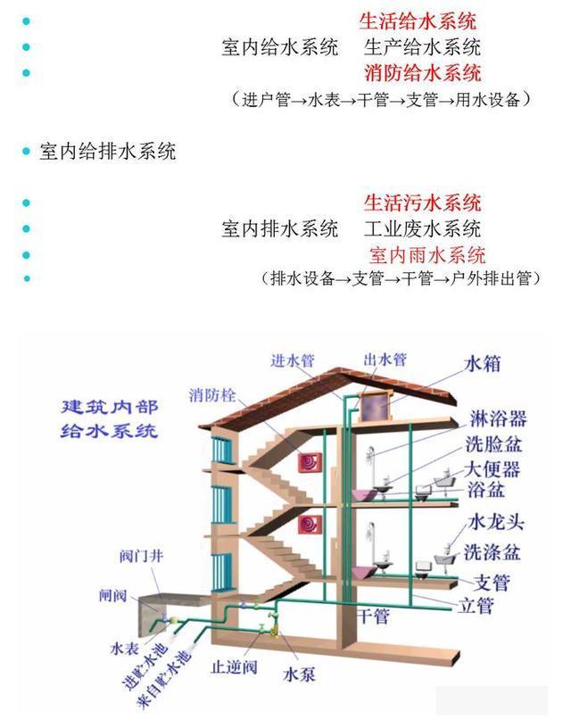 建筑排水工程知识大全(干货)