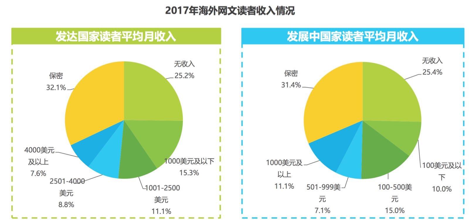 中国网文出海记