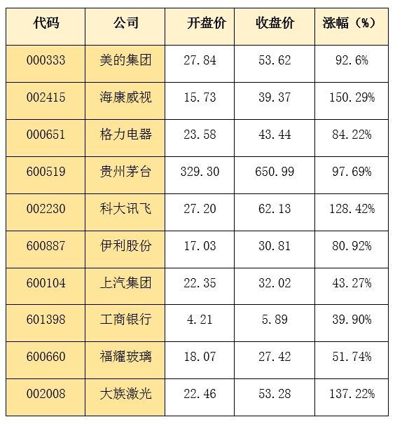 2017年CCTV十佳上市公司公布,有你喜欢的吗?