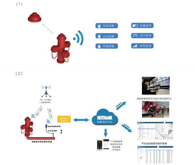 产品拓扑图 消防栓智能阀门盗水量监测:安装有霍尔式智能消防阀门的消防栓,一旦水阀门开关出现人为打开或关闭操作时,均能迅速检测到阀门变化,并将变化情况转化为数字信号,事实上报阀门状态。通过阀门开启和关闭的时间界定,利用时间和流苏的计算可实现水量的估算,从而实现盗水量的监控。 消防智能栓倾斜感应:安装有智能倾斜感应的消防栓,当消防栓发生意外被撞倾斜时,能迅速检测到角度变化,并将变化情况转化为数字信号,事实上报倾斜状态 远程平台实时监控与智能数据分析:搭建高效的数据接收和多远话展示的消防栓设备远程监测平台,采