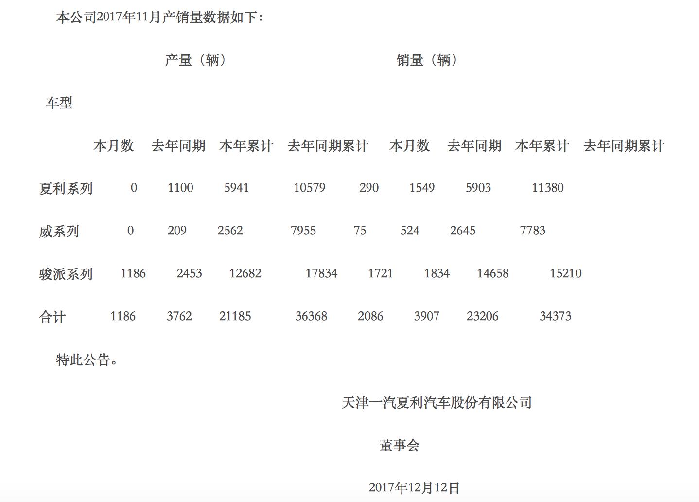一汽李霞销量再次下滑,李霞和魏徵系列完全停产