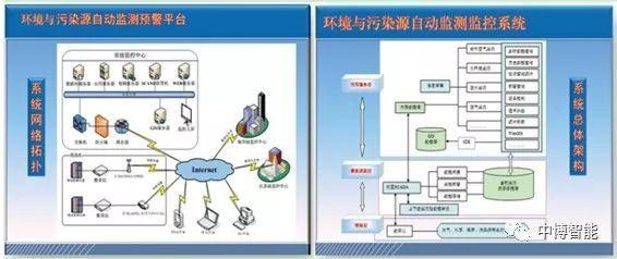 简析几种目前常用的智慧环保软件系统图片