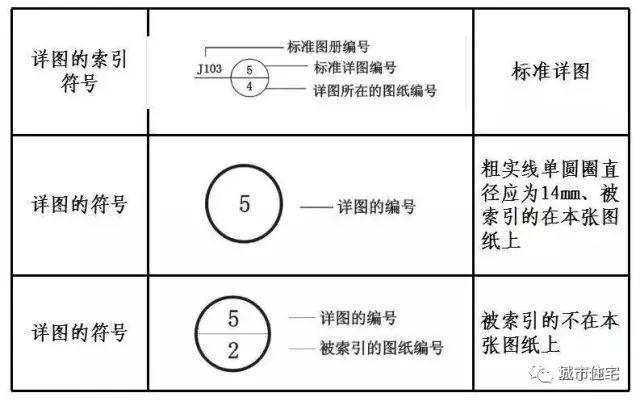 建筑标注符号大全_施工图中常用符号及图例,值得收藏!