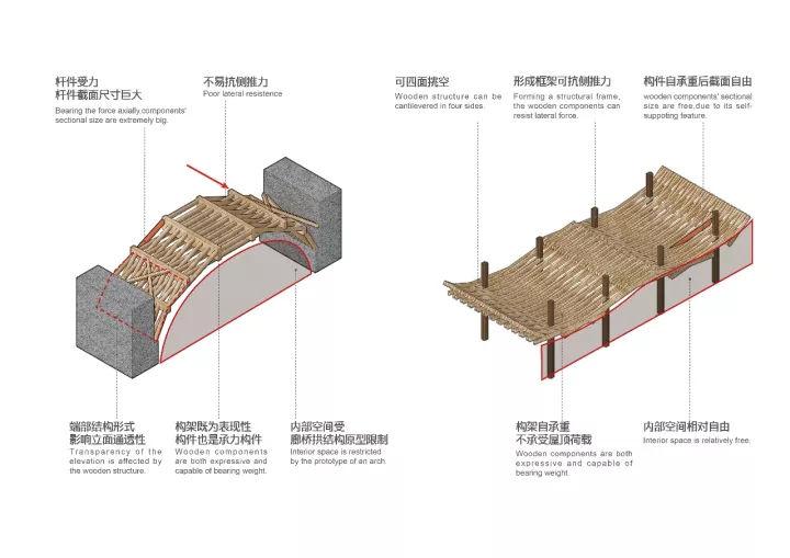 就已经将这种结构体系制作成手工模型学习,并且希望有机会能在合适的