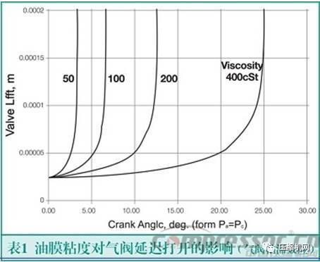 往复式压缩机气阀粘滞效应分析(附案例)图片