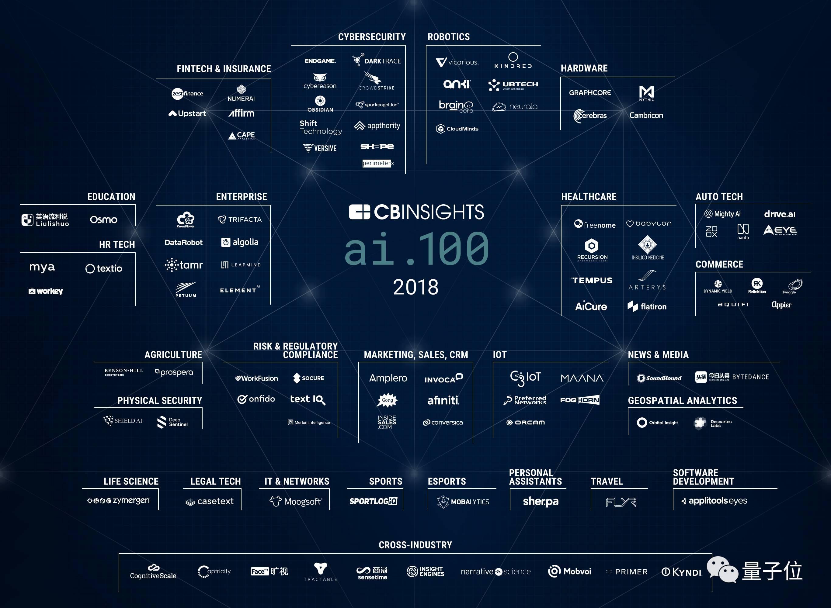 2018年,这100家AI公司值得关注!CB Insights选出AI 100第二季
